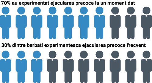 Statistica ejaculare prematura