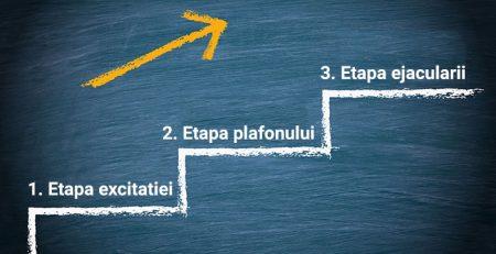 Cele 3 etape ale ejeacularii precoce